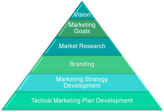 Example marketing plan, how to develop a marketing plan,